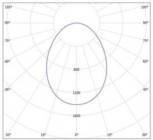 نمودار پنل IP54 توکار